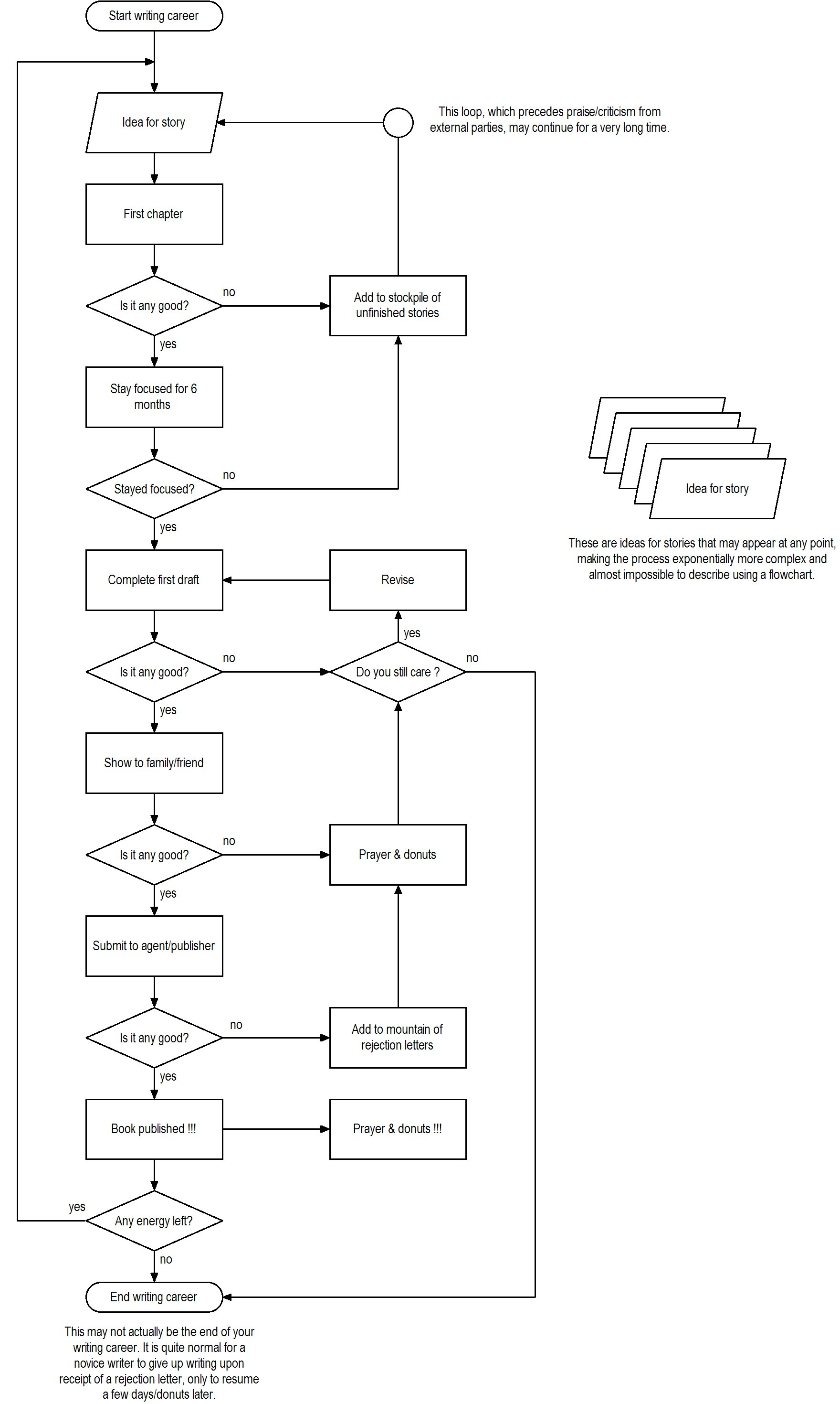 Writers flowchart the new authors fellowship advertisements nvjuhfo Image collections
