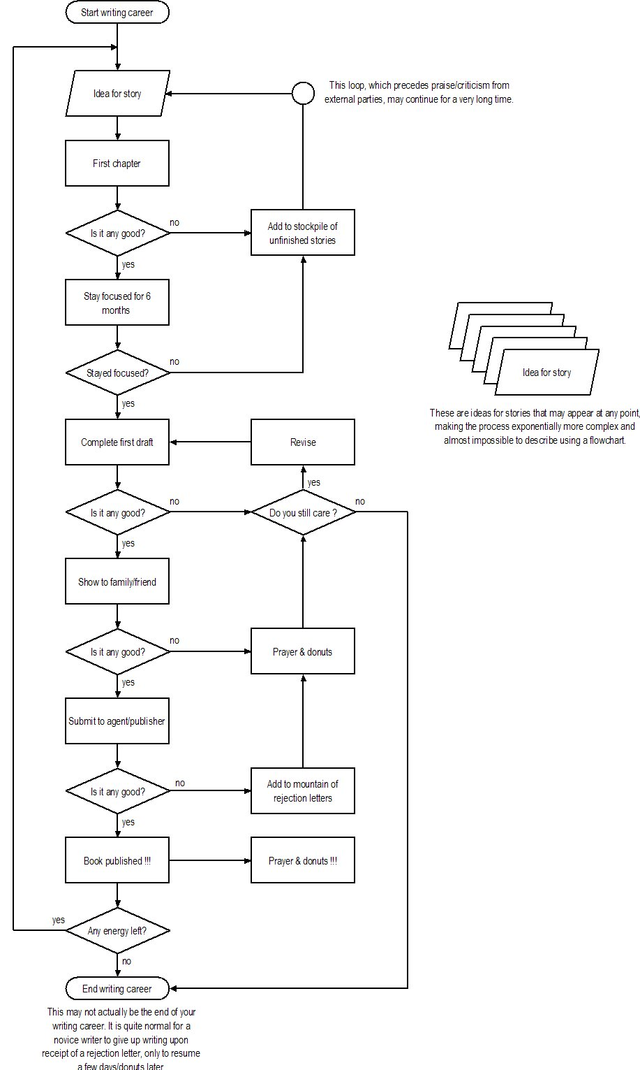 Writers flowchart the new authors fellowship writers flowchart would look like to view please click on the picture and expand to full size nvjuhfo Image collections