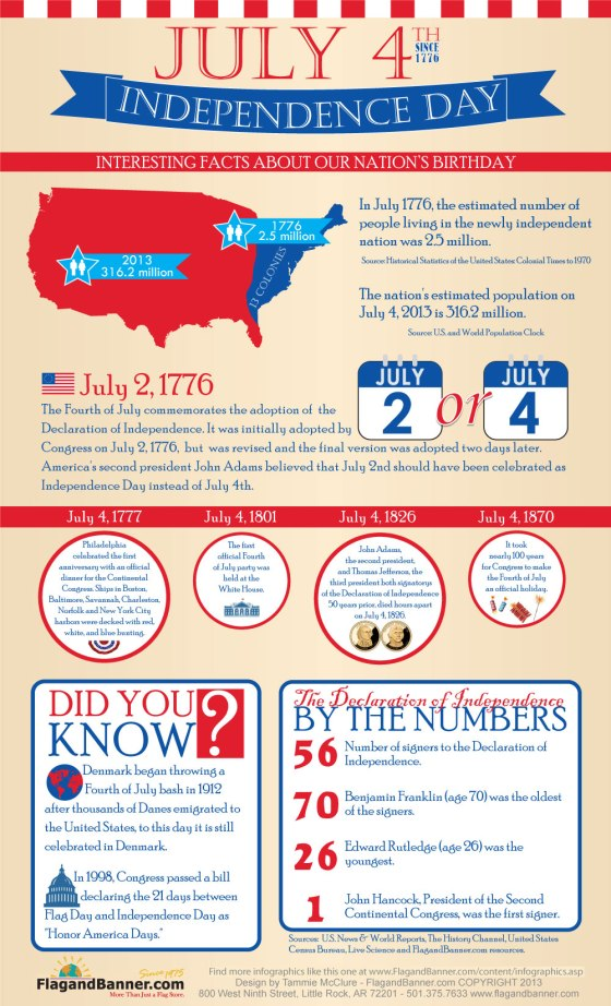 independencedayinfographic