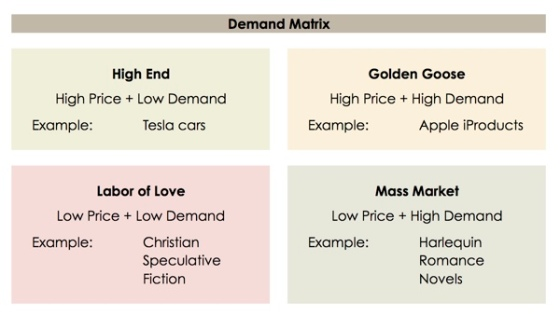 Demand Matrix